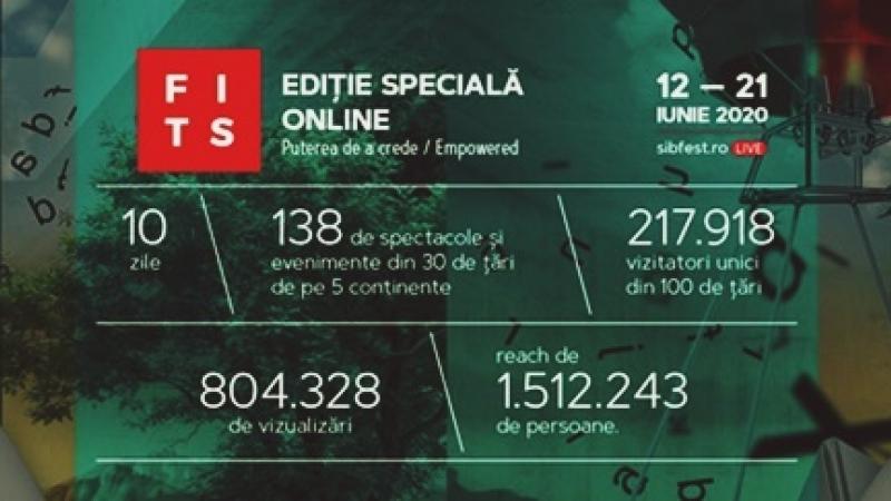 #FITSonline, CIFRE DE COLECTIE:  217.918 vizitatori unici si 804.328 de vizualizari